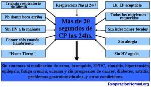 Requerimientos CP 20s