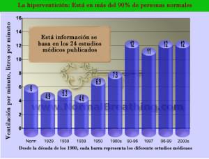 Cambios respiratorios durante los últimos 80 años