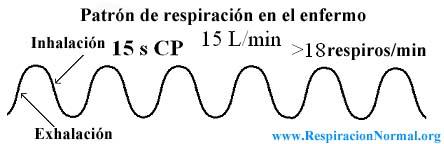 Patrón de respiración en enfermos