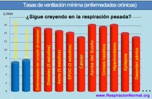 Tasa de respiración en personas sanas y normales frente a enfermedades