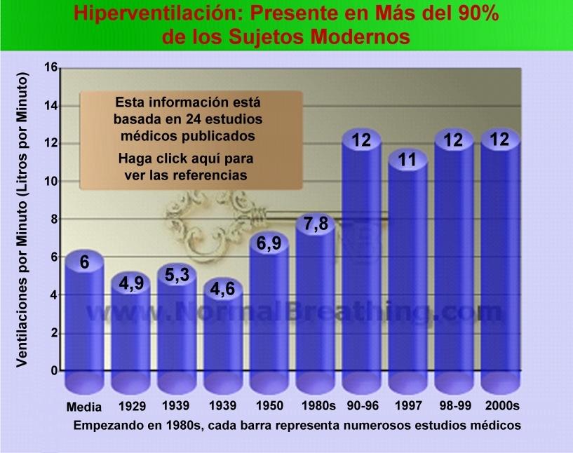 Gráfico de cómo abunda la hiperventilación que explica las causas de los calambres