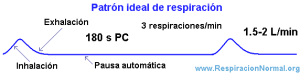 Patrón respiratorio ideal
