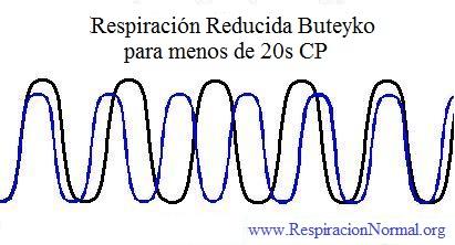 Respiración reducida de Buteyko 20 s CP