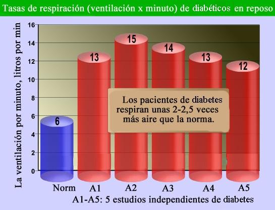 Tasas de respiración de los diabéticos en reposo