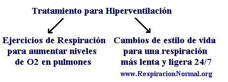 Gráfico de Tratamiento para Hiperventilaciónn: ejercicios respiratorios y cambios de estilo de vida