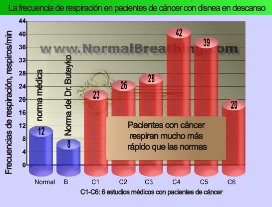 Referencia de Cancer
